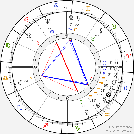 Carlos Surinach birth chart, biography, wikipedia 2018, 2019
