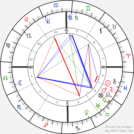 Carlos Surinach astro natal birth chart, Carlos Surinach horoscope, astrology
