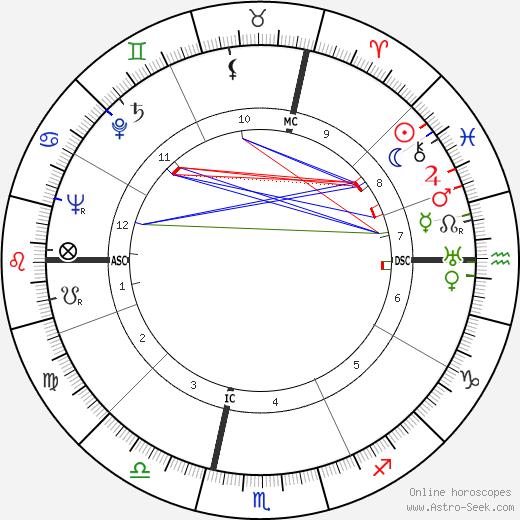 Caterina Boratto tema natale, oroscopo, Caterina Boratto oroscopi gratuiti, astrologia