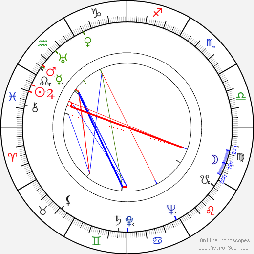 David Wolfe день рождения гороскоп, David Wolfe Натальная карта онлайн