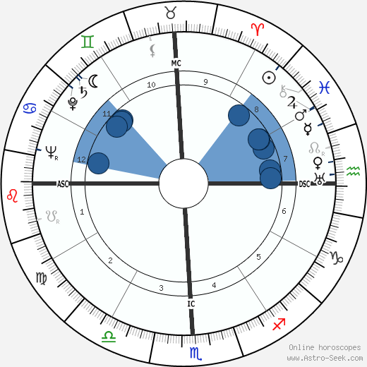 Francis Berry wikipedia, horoscope, astrology, instagram