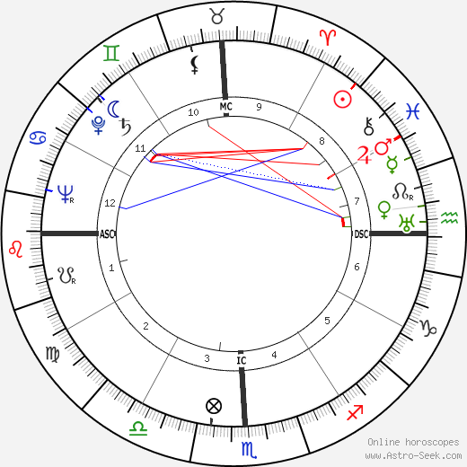 Francis Berry birth chart, Francis Berry astro natal horoscope, astrology