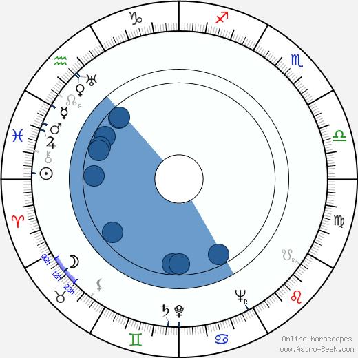 Fritz Wagner wikipedia, horoscope, astrology, instagram