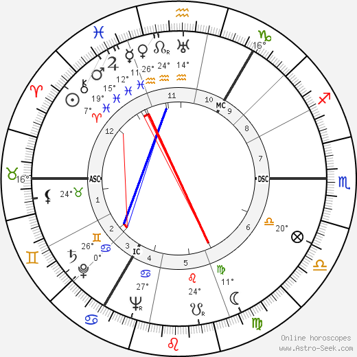 George Chisholm birth chart, biography, wikipedia 2018, 2019