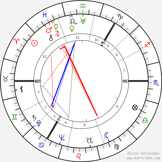 George Chisholm astro natal birth chart, George Chisholm horoscope, astrology
