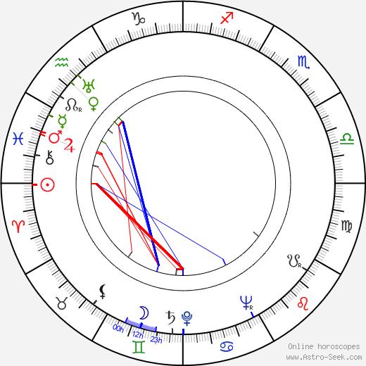 Georgi Zhzhyonov tema natale, oroscopo, Georgi Zhzhyonov oroscopi gratuiti, astrologia