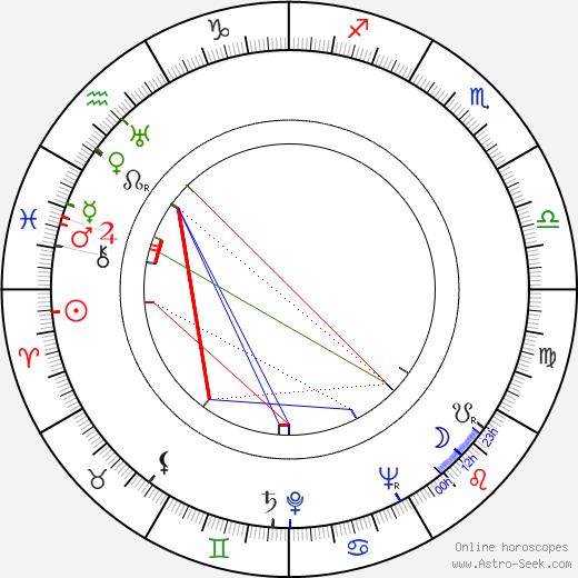 Greta Brotherus tema natale, oroscopo, Greta Brotherus oroscopi gratuiti, astrologia