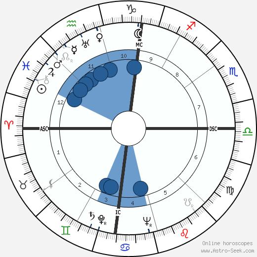 Harry Bertoia wikipedia, horoscope, astrology, instagram