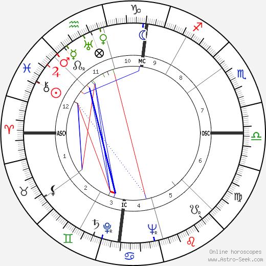 Harry Bertoia tema natale, oroscopo, Harry Bertoia oroscopi gratuiti, astrologia