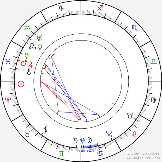 Jack Fjeldstad день рождения гороскоп, Jack Fjeldstad Натальная карта онлайн