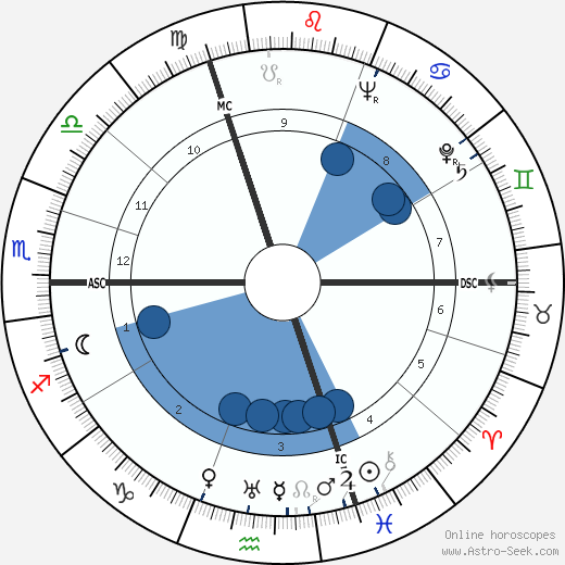 Jacques Chaban-Delmas wikipedia, horoscope, astrology, instagram