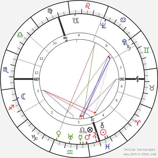 Jacques Chaban-Delmas tema natale, oroscopo, Jacques Chaban-Delmas oroscopi gratuiti, astrologia