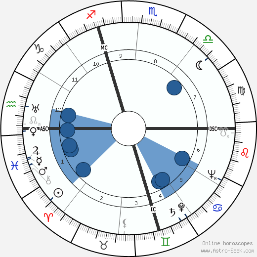 Jacques Chaine wikipedia, horoscope, astrology, instagram