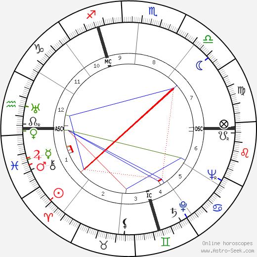 Jacques Chaine tema natale, oroscopo, Jacques Chaine oroscopi gratuiti, astrologia