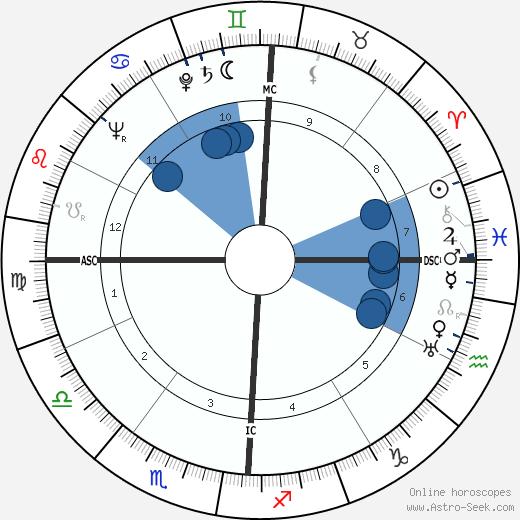 James Van Gundia Neel wikipedia, horoscope, astrology, instagram