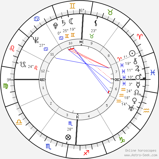 James Van Gundia Neel Birth Chart Biography Wikipedia 2018 2019