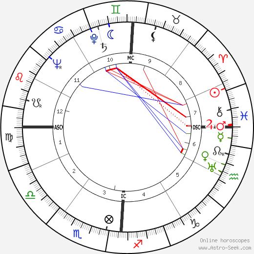 James Van Gundia Neel tema natale, oroscopo, James Van Gundia Neel oroscopi gratuiti, astrologia