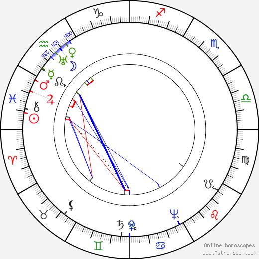 Иржи Муха Jiří Mucha день рождения гороскоп, Jiří Mucha Натальная карта онлайн