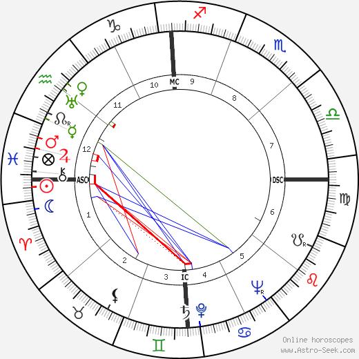 Lou Nova день рождения гороскоп, Lou Nova Натальная карта онлайн