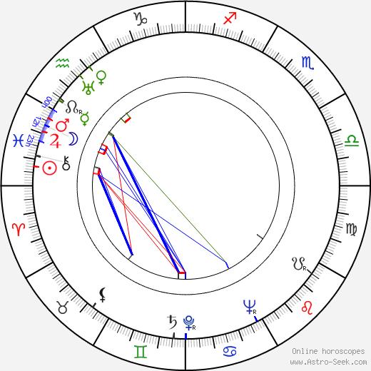 Märta Tärnstedt birth chart, Märta Tärnstedt astro natal horoscope, astrology