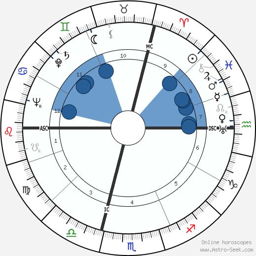 Morlaix wikipedia, horoscope, astrology, instagram