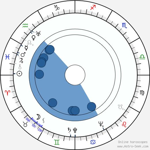 Otso Pera wikipedia, horoscope, astrology, instagram