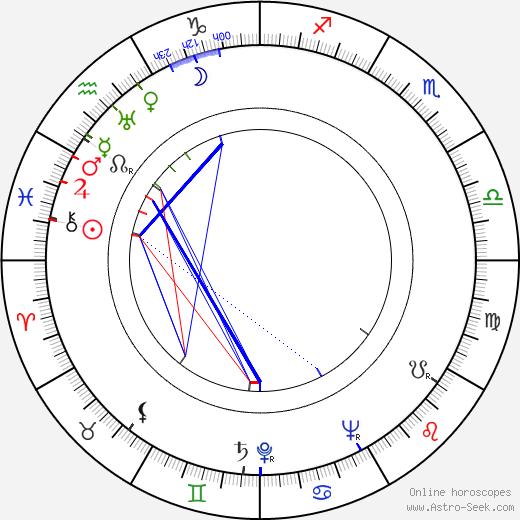 Ranald MacDougall astro natal birth chart, Ranald MacDougall horoscope, astrology