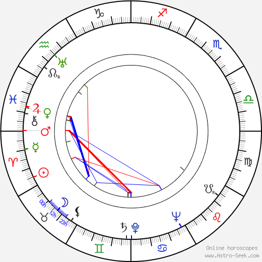 Ábris Basilides astro natal birth chart, Ábris Basilides horoscope, astrology