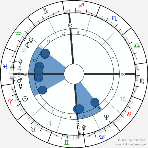 Adolfo Bardini wikipedia, horoscope, astrology, instagram