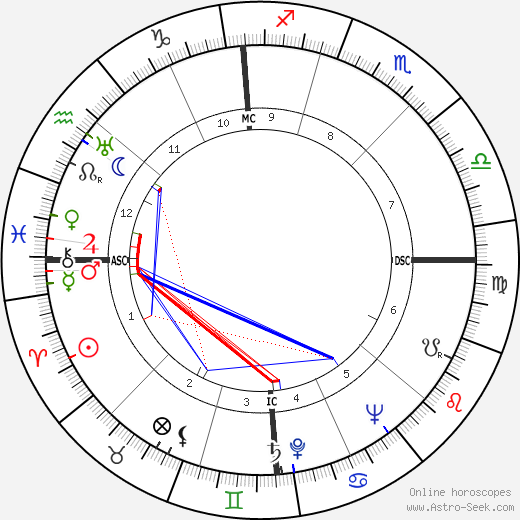 Adolfo Bardini tema natale, oroscopo, Adolfo Bardini oroscopi gratuiti, astrologia