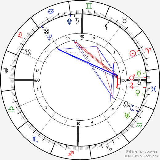 Albert Rémy astro natal birth chart, Albert Rémy horoscope, astrology