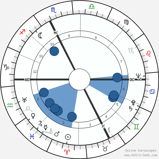 Amedeo Biavati wikipedia, horoscope, astrology, instagram