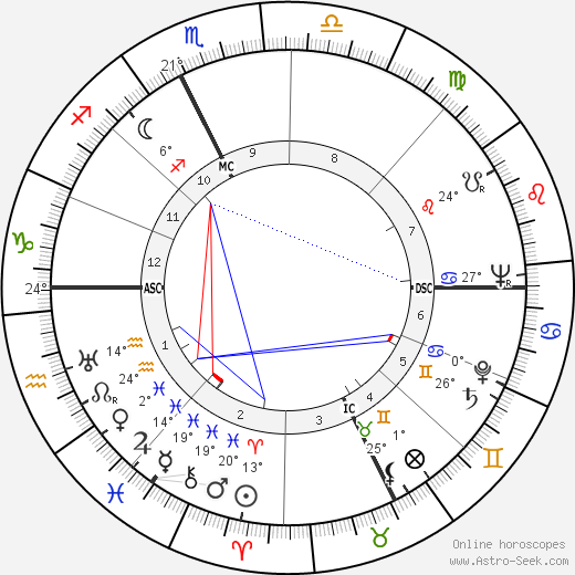 Amedeo Biavati birth chart, biography, wikipedia 2019, 2020