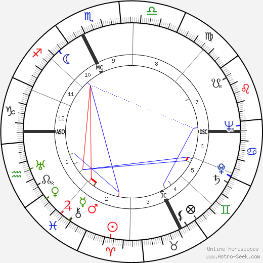 Amedeo Biavati astro natal birth chart, Amedeo Biavati horoscope, astrology