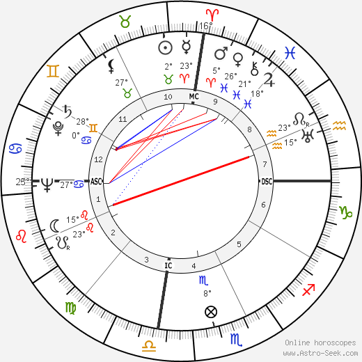Anthony Quinn birth chart, biography, wikipedia 2020, 2021