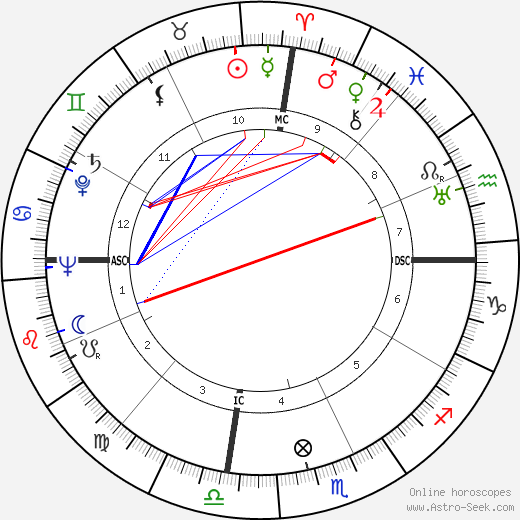 Anthony Quinn birth chart, Anthony Quinn astro natal horoscope, astrology