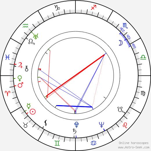 Arnolds Burovs astro natal birth chart, Arnolds Burovs horoscope, astrology