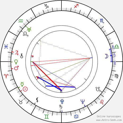 Arturs Dimiters tema natale, oroscopo, Arturs Dimiters oroscopi gratuiti, astrologia