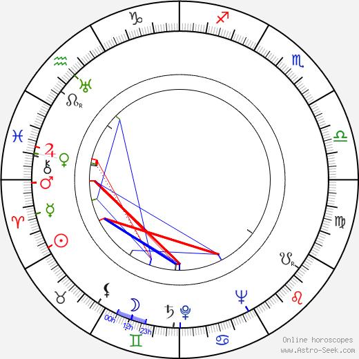 C. W. Fernbach astro natal birth chart, C. W. Fernbach horoscope, astrology