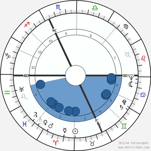 Dino Viola wikipedia, horoscope, astrology, instagram