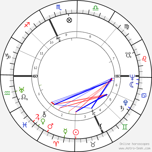 Dino Viola birth chart, Dino Viola astro natal horoscope, astrology