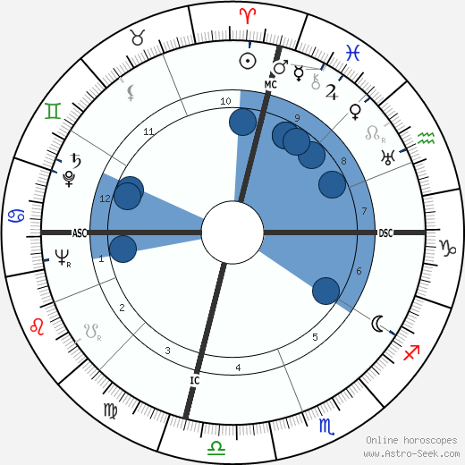 Dorothy Fay wikipedia, horoscope, astrology, instagram