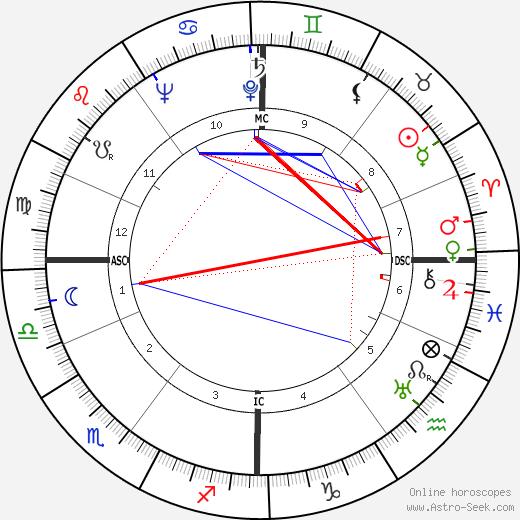 Eric Kemp день рождения гороскоп, Eric Kemp Натальная карта онлайн
