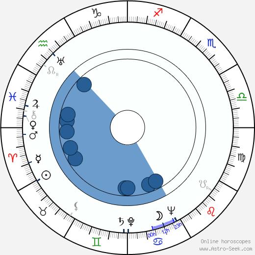 Garrett Hardin wikipedia, horoscope, astrology, instagram