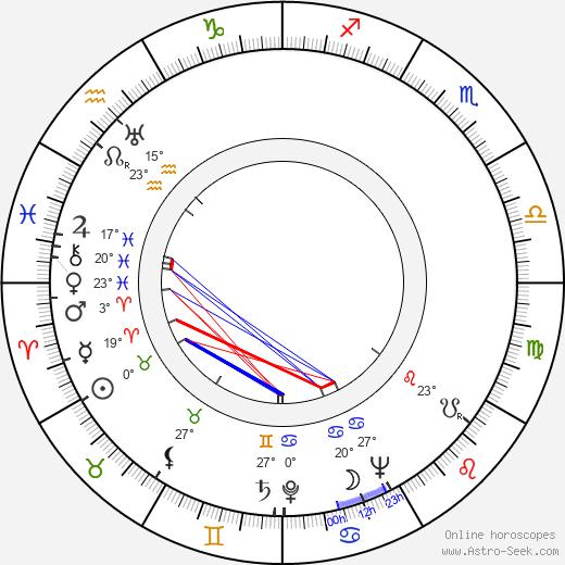Garrett Hardin birth chart, biography, wikipedia 2019, 2020