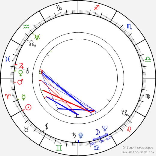 Garrett Hardin astro natal birth chart, Garrett Hardin horoscope, astrology