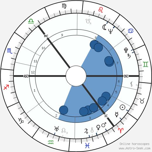 George Henderson wikipedia, horoscope, astrology, instagram