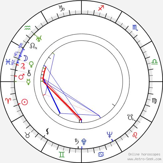 Harry Morgan tema natale, oroscopo, Harry Morgan oroscopi gratuiti, astrologia