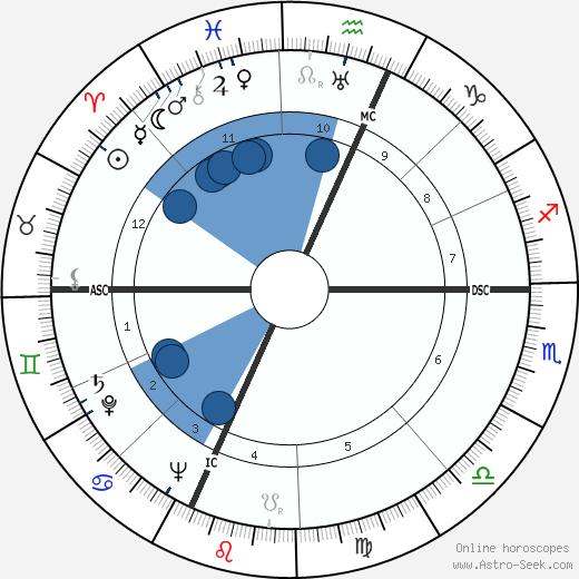 Isadore Perlman wikipedia, horoscope, astrology, instagram