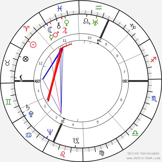 Исадор Перлман Isadore Perlman день рождения гороскоп, Isadore Perlman Натальная карта онлайн